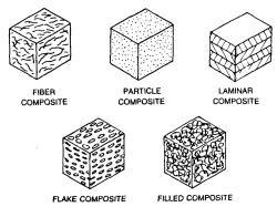 دانلود تحقیق انواع کامپوزیت ها و روش های تولید