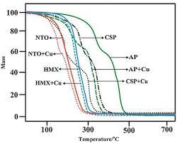 دانلود تحقیق کاربرد معادلات پیوستگی، مدلی برای احتراق سوخت های دوپایه